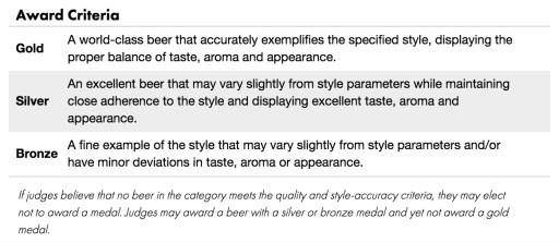 Medal Criteria